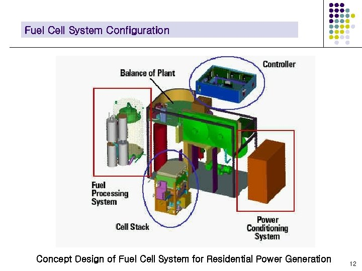 Fuel Cell System Configuration Concept Design of Fuel Cell System for Residential Power Generation