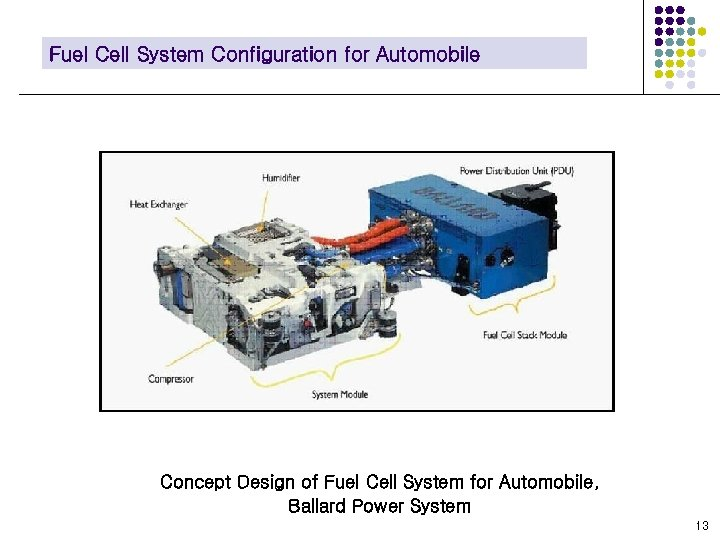 Fuel Cell System Configuration for Automobile Concept Design of Fuel Cell System for Automobile,
