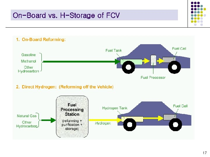 On-Board vs. H-Storage of FCV 17