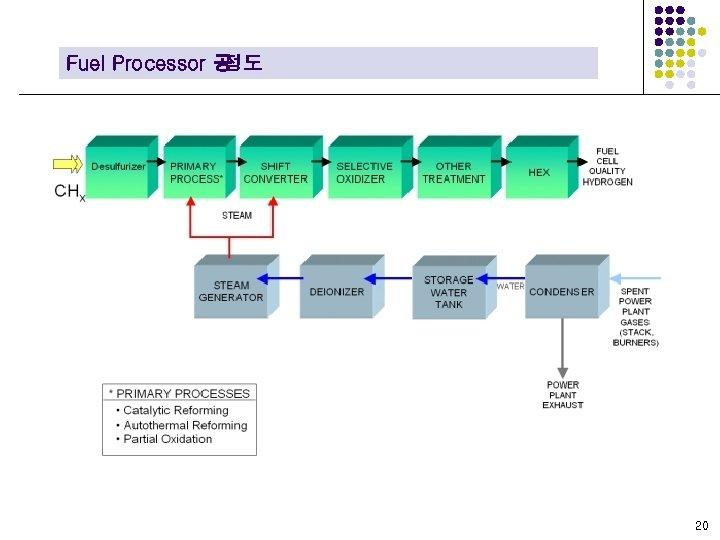 Fuel Processor 공 정도 20