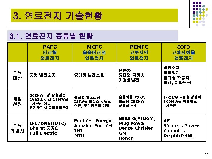3. 연료전지 기술현황 3. 1. 연료전지 종류별 현황 PAFC 인산형 연료전지 MCFC 용융탄산염 연료전지