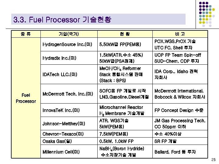 3. 3. Fuel Processor 기술현황 종류 기업(국가) 현황 비고 Hydrogen. Source Inc. (미) POX,