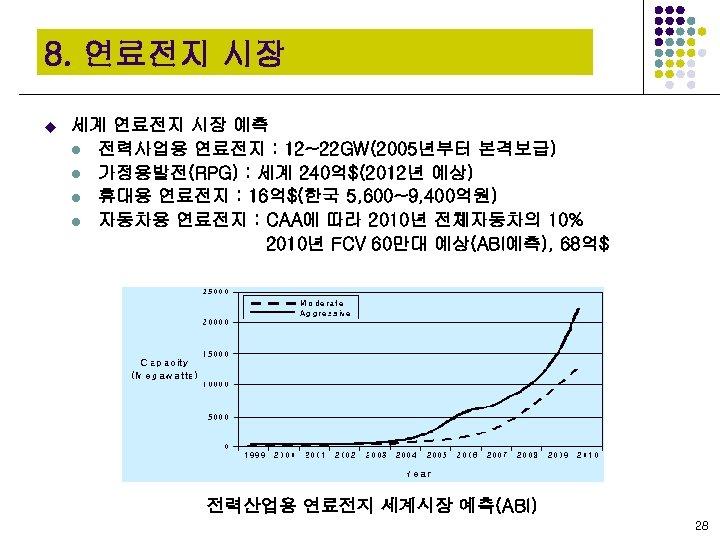 8. 연료전지 시장 u 세계 연료전지 시장 예측 l 전력사업용 연료전지 : 12~22 GW(2005년부터