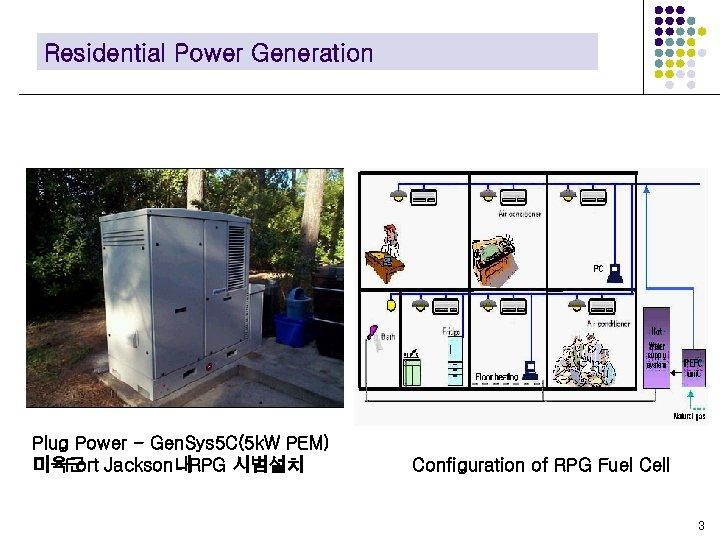 Residential Power Generation Plug Power - Gen. Sys 5 C(5 k. W PEM) 미육군
