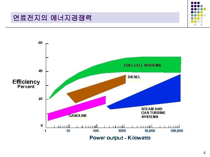 연료전지의 에너지경쟁력 60 FUEL CELL SYSTEMS 40 DIESEL ELECTRIC Efficiency Percent 20 STEAM AND