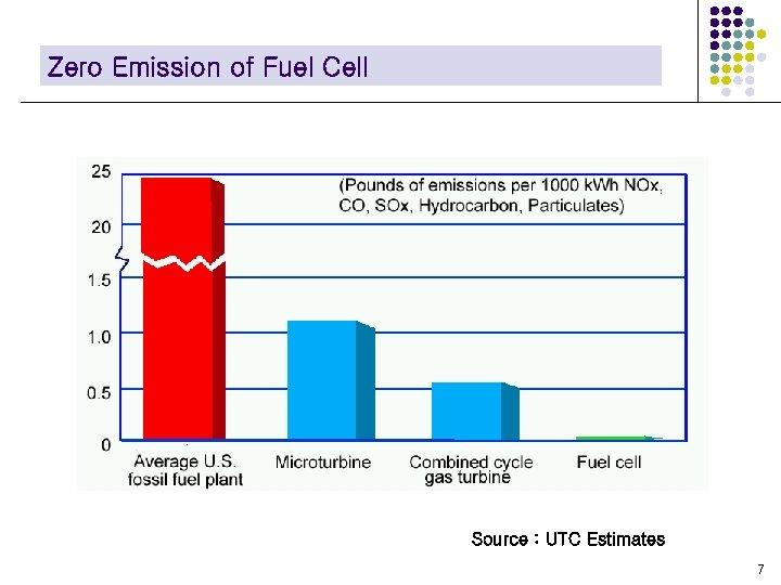 Zero Emission of Fuel Cell Source : UTC Estimates 7