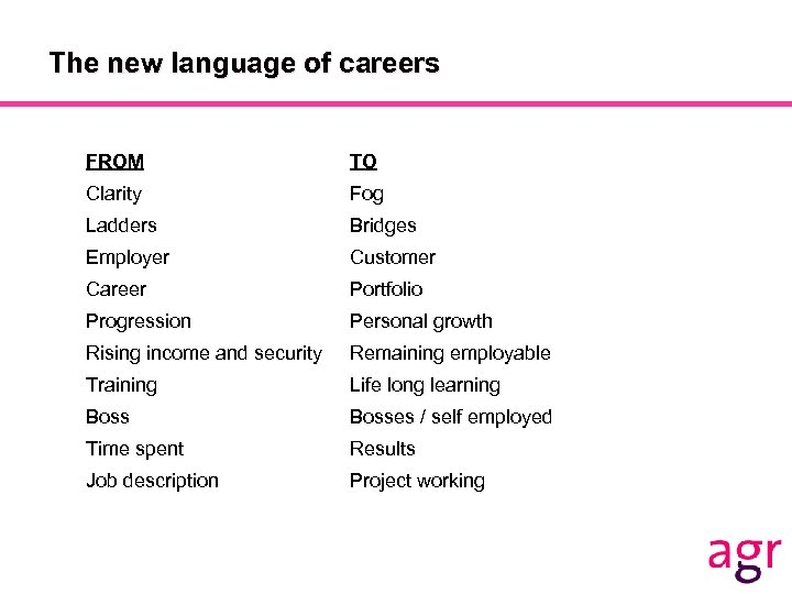 The new language of careers FROM TO Clarity Fog Ladders Bridges Employer Customer Career