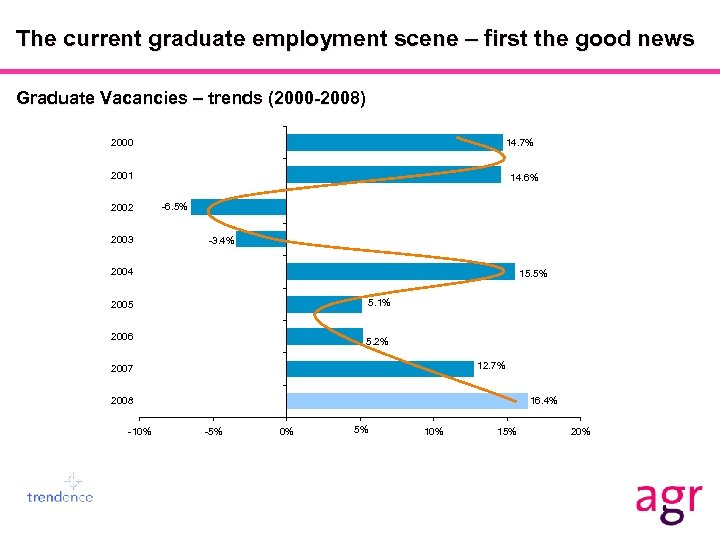 The current graduate employment scene – first the good news Graduate Vacancies – trends