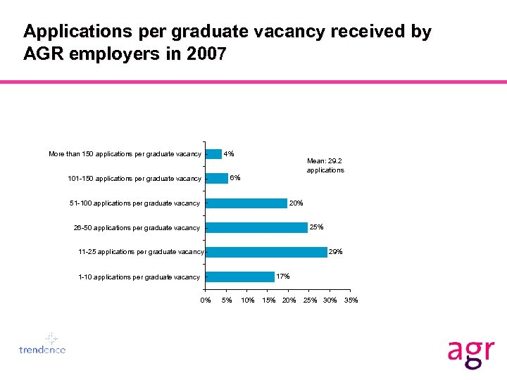 Applications per graduate vacancy received by AGR employers in 2007 More than 150 applications