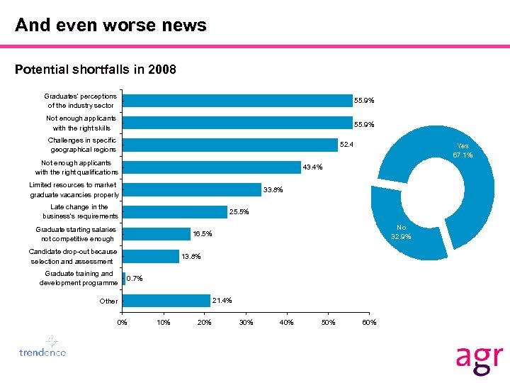 And even worse news Potential shortfalls in 2008 Graduates' perceptions of the industry sector