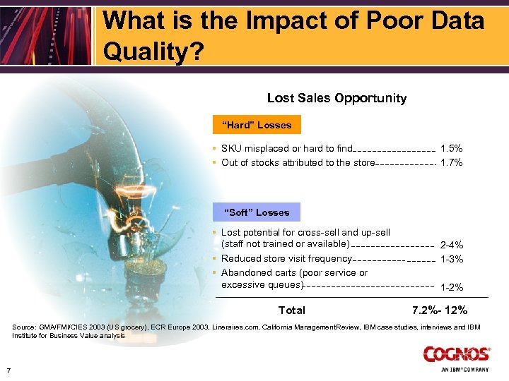 """What is the Impact of Poor Data Quality? Lost Sales Opportunity """"Hard"""" Losses §"""