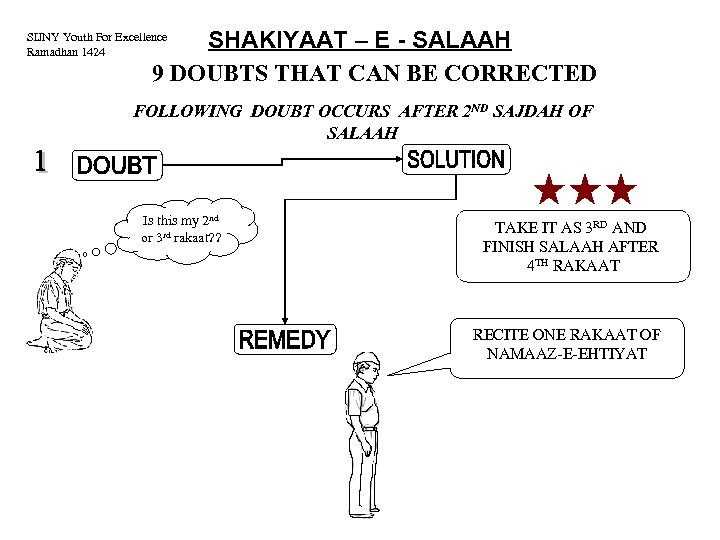 SHAKIYAAT – E - SALAAH 9 DOUBTS THAT CAN BE CORRECTED SIJNY Youth For