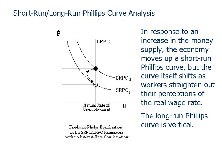 Short-Run/Long-Run Phillips Curve Analysis In response to an increase in the money supply, the