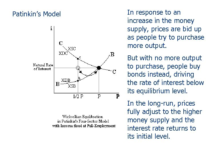 Patinkin's Model In response to an increase in the money supply, prices are bid