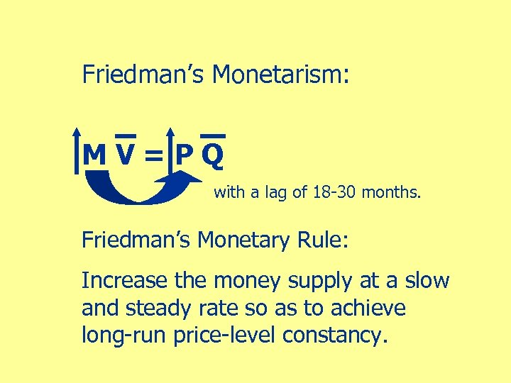 Friedman's Monetarism: MV=PQ with a lag of 18 -30 months. Friedman's Monetary Rule: Increase