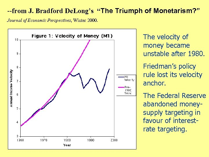 "--from J. Bradford De. Long's ""The Triumph of Monetarism? "" Journal of Economic Perspectives,"