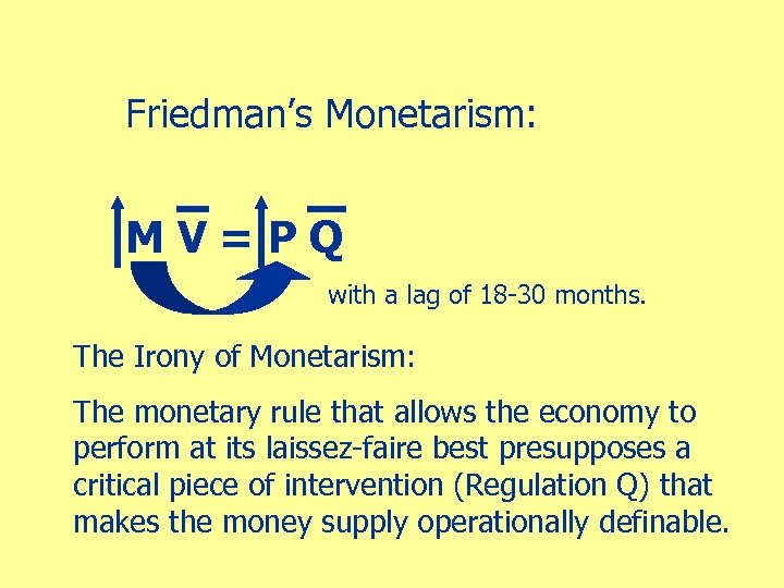 Friedman's Monetarism: MV=PQ with a lag of 18 -30 months. The Irony of Monetarism: