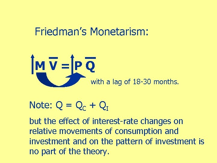 Friedman's Monetarism: MV=PQ with a lag of 18 -30 months. Note: Q = QC