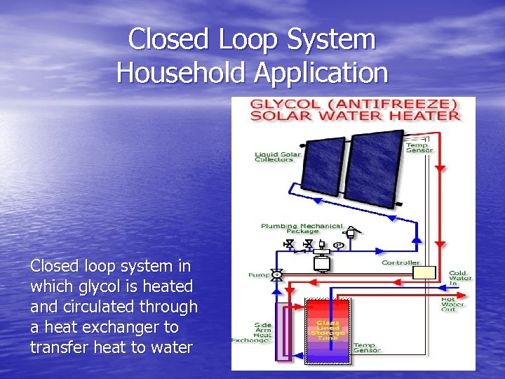 Closed Loop System Household Application Closed loop system in which glycol is heated and