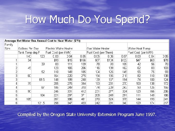 How Much Do You Spend? Compiled by the Oregon State University Extension Program June