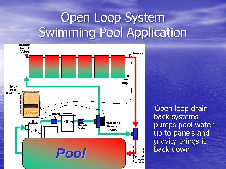 Open Loop System Swimming Pool Application Open loop drain back systems pumps pool water