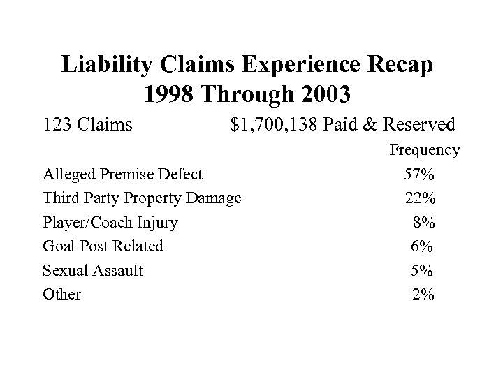 Liability Claims Experience Recap 1998 Through 2003 123 Claims $1, 700, 138 Paid &