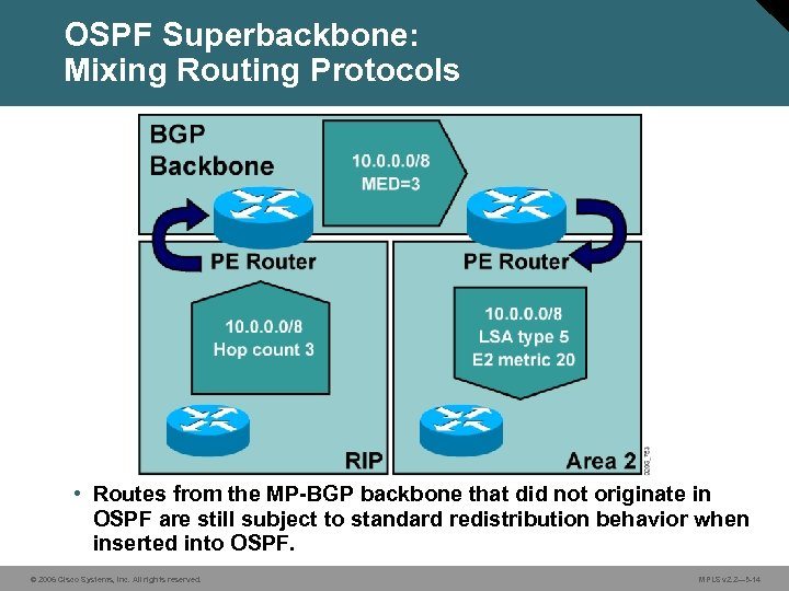 OSPF Superbackbone: Mixing Routing Protocols • Routes from the MP-BGP backbone that did not