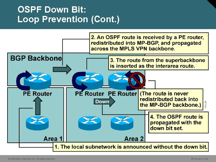OSPF Down Bit: Loop Prevention (Cont. ) © 2006 Cisco Systems, Inc. All rights