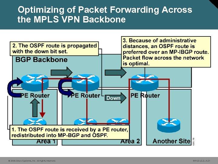 Optimizing of Packet Forwarding Across the MPLS VPN Backbone © 2006 Cisco Systems, Inc.