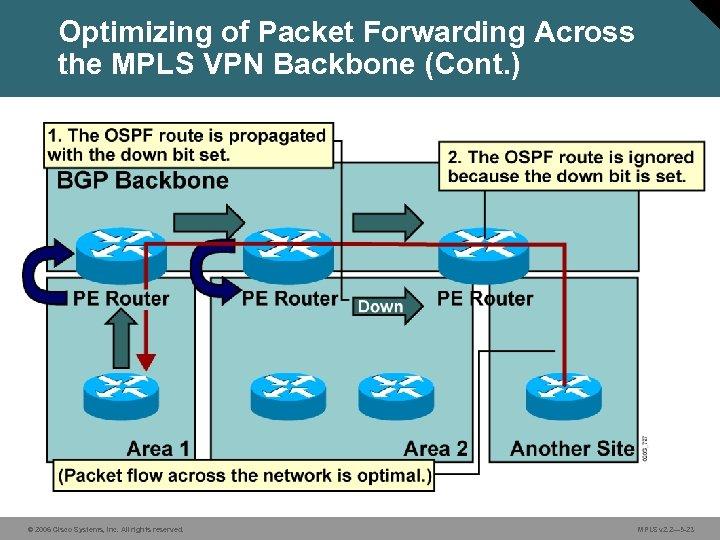 Optimizing of Packet Forwarding Across the MPLS VPN Backbone (Cont. ) © 2006 Cisco