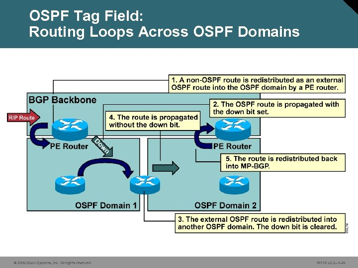 OSPF Tag Field: Routing Loops Across OSPF Domains © 2006 Cisco Systems, Inc. All