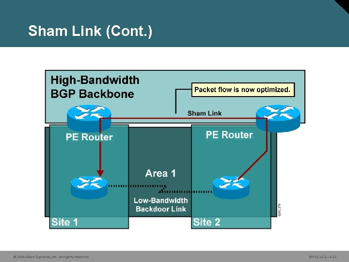 Sham Link (Cont. ) © 2006 Cisco Systems, Inc. All rights reserved. MPLS v