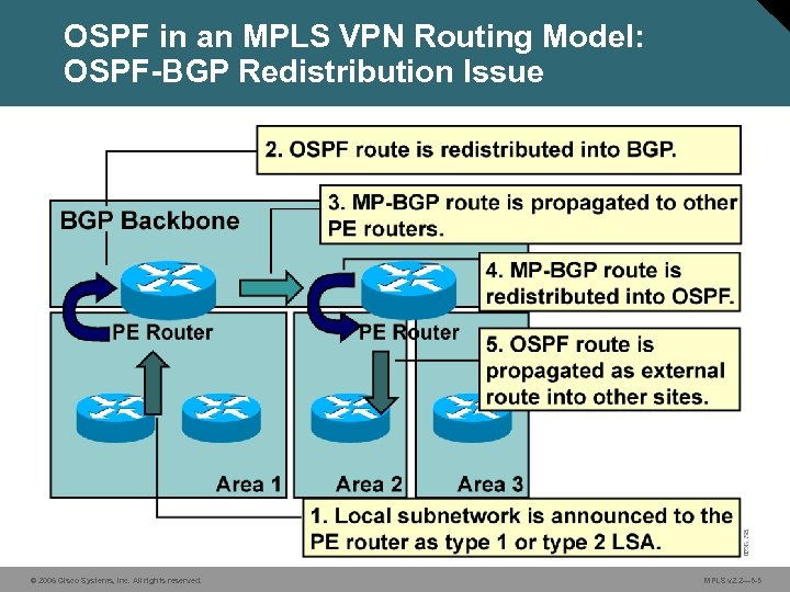 OSPF in an MPLS VPN Routing Model: OSPF-BGP Redistribution Issue © 2006 Cisco Systems,