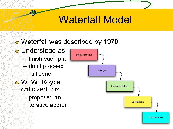 Waterfall Model Waterfall was described by 1970 Understood as – finish each phase –