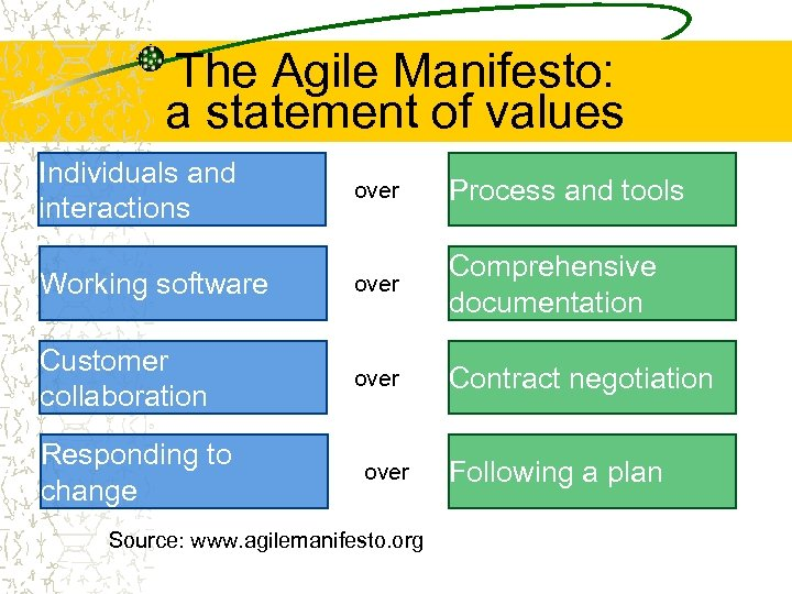 The Agile Manifesto: a statement of values Individuals and interactions over Process and tools