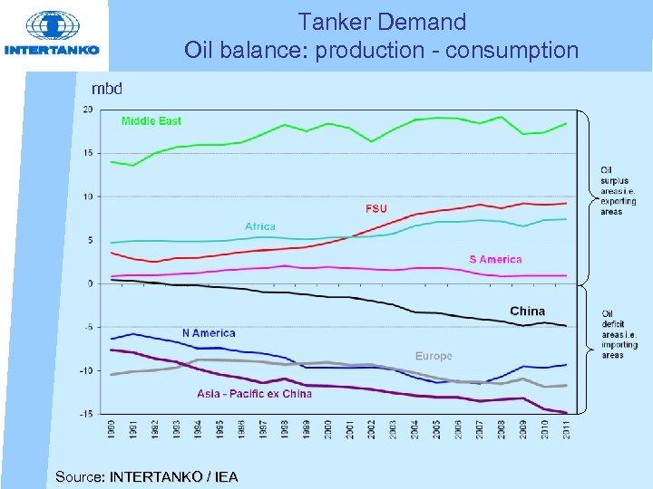 Tanker Demand Oil balance: production - consumption mbd Source: INTERTANKO / IEA