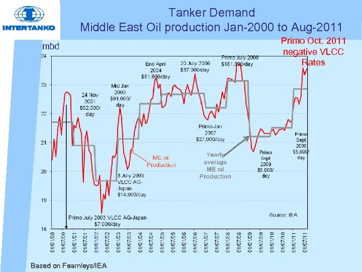 Tanker Demand Middle East Oil production Jan-2000 to Aug-2011 mbd Based on Fearnleys/IEA Primo