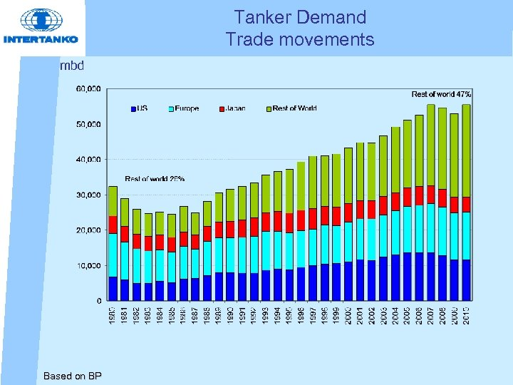 Tanker Demand Trade movements mbd Based on BP