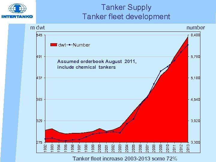 Tanker Supply Tanker fleet development m dwt number 545 6, 400 dwt Number 491