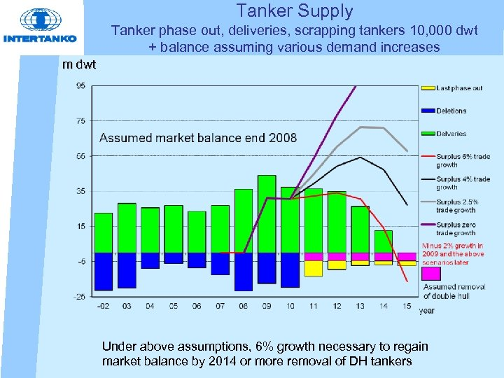 Tanker Supply Tanker phase out, deliveries, scrapping tankers 10, 000 dwt + balance assuming