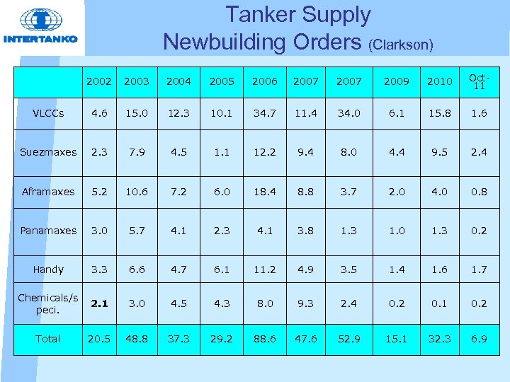 Tanker Supply Newbuilding Orders (Clarkson) 2002 2003 2004 2005 2006 2007 2009 2010 Oct