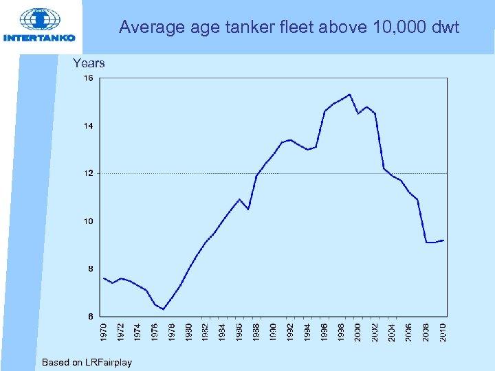 Average tanker fleet above 10, 000 dwt Years Based on LRFairplay