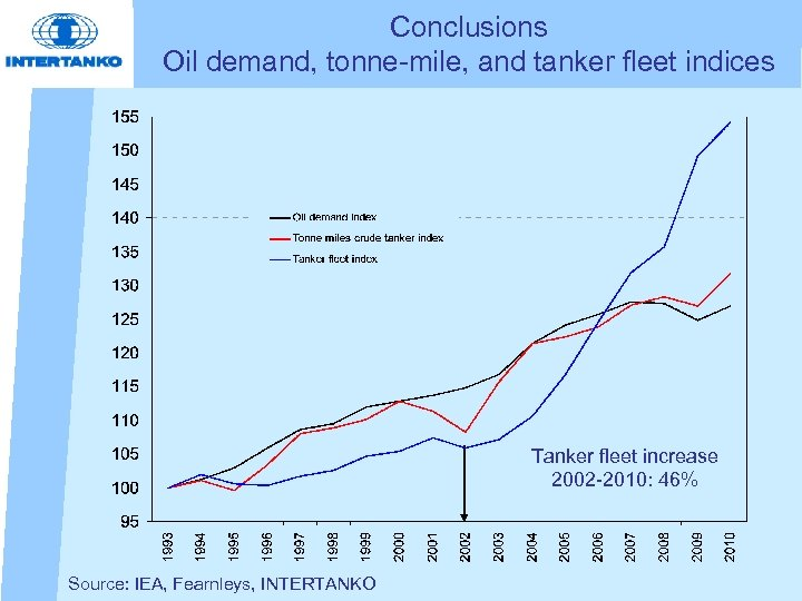 Conclusions Oil demand, tonne-mile, and tanker fleet indices Tanker fleet increase 2002 -2010: 46%