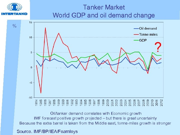 Tanker Market World GDP and oil demand change % Oil/tanker demand correlates with Economic