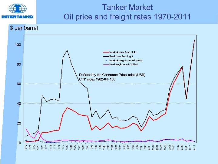 Tanker Market Oil price and freight rates 1970 -2011 $ per barrel