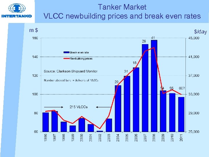 Tanker Market VLCC newbuilding prices and break even rates m$ $/day