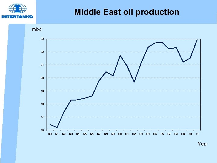 Middle East oil production mbd 23 22 21 20 19 18 17 16 90