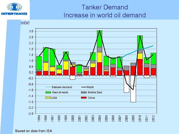 Tanker Demand Increase in world oil demand mbd 3. 0 2. 6 2. 2