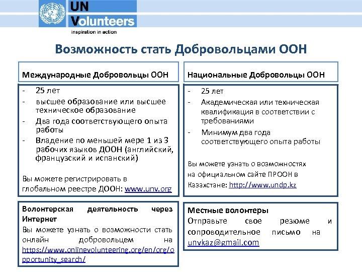 Возможность стать Добровольцами ООН Международные Добровольцы ООН Национальные Добровольцы ООН - - - 25