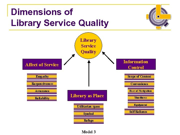 Dimensions of Library Service Quality Information Control Affect of Service Empathy Scope of Content